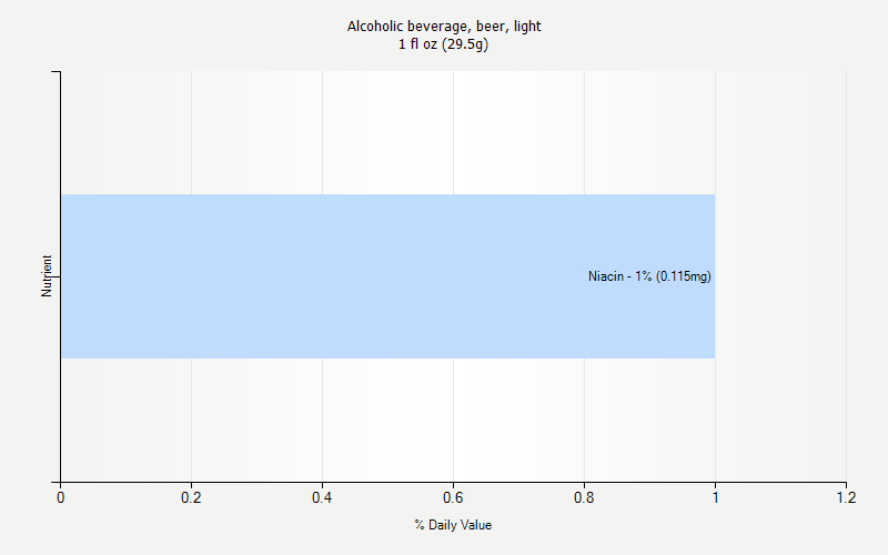 % Daily Value for Alcoholic beverage, beer, light 1 fl oz (29.5g)