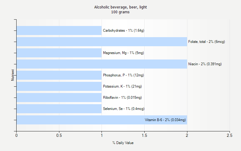 % Daily Value for Alcoholic beverage, beer, light 100 grams