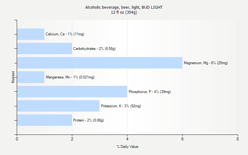 Daily Value For Alcoholic Beverage, Beer, Light, BUD LIGHT 12 Fl Oz