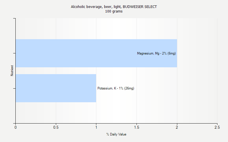 % Daily Value for Alcoholic beverage, beer, light, BUDWEISER SELECT 100 grams