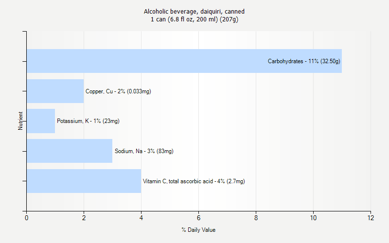 % Daily Value for Alcoholic beverage, daiquiri, canned 1 can (6.8 fl oz, 200 ml) (207g)