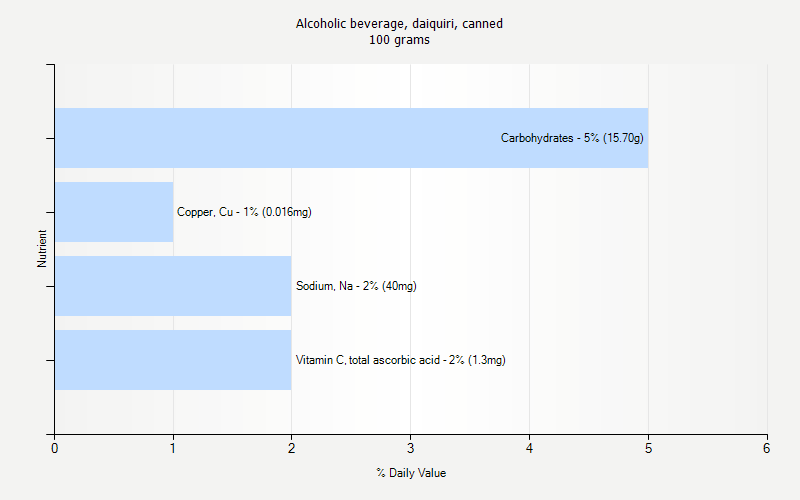 % Daily Value for Alcoholic beverage, daiquiri, canned 100 grams