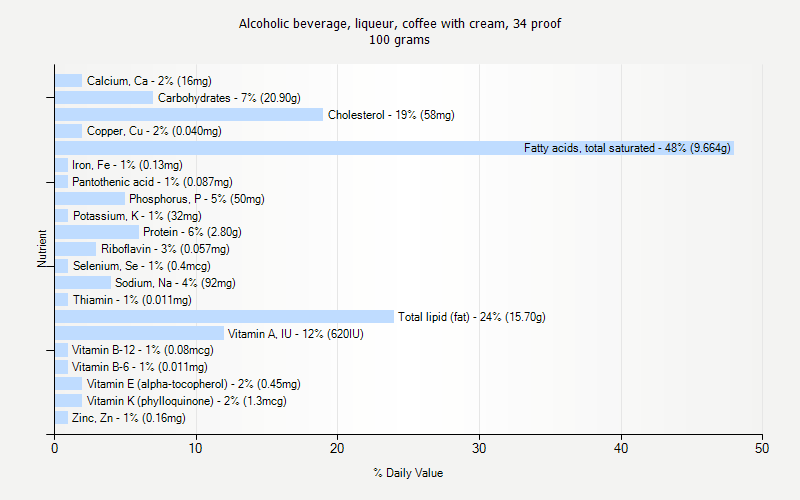 % Daily Value for Alcoholic beverage, liqueur, coffee with cream, 34 proof 100 grams