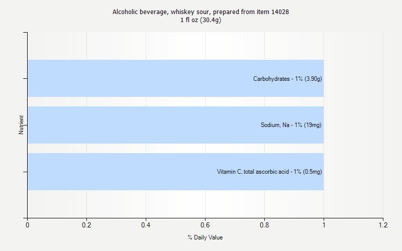 % Daily Value for Alcoholic beverage, whiskey sour, prepared from item 14028 1 fl oz (30.4g)