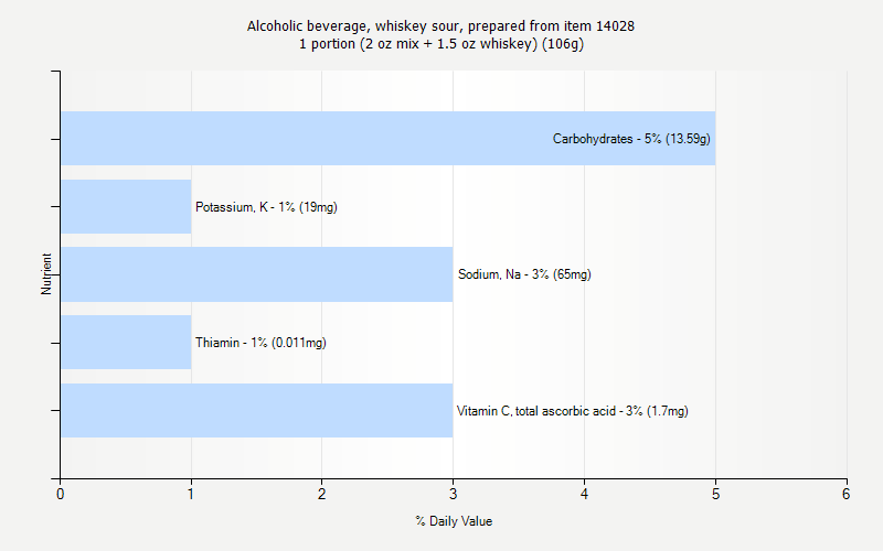 % Daily Value for Alcoholic beverage, whiskey sour, prepared from item 14028 1 portion (2 oz mix + 1.5 oz whiskey) (106g)