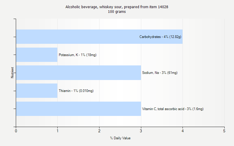 % Daily Value for Alcoholic beverage, whiskey sour, prepared from item 14028 100 grams