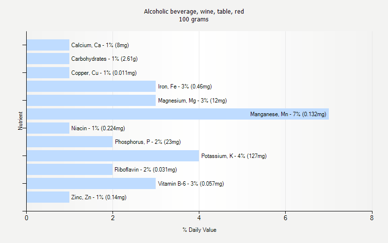 % Daily Value for Alcoholic beverage, wine, table, red 100 grams