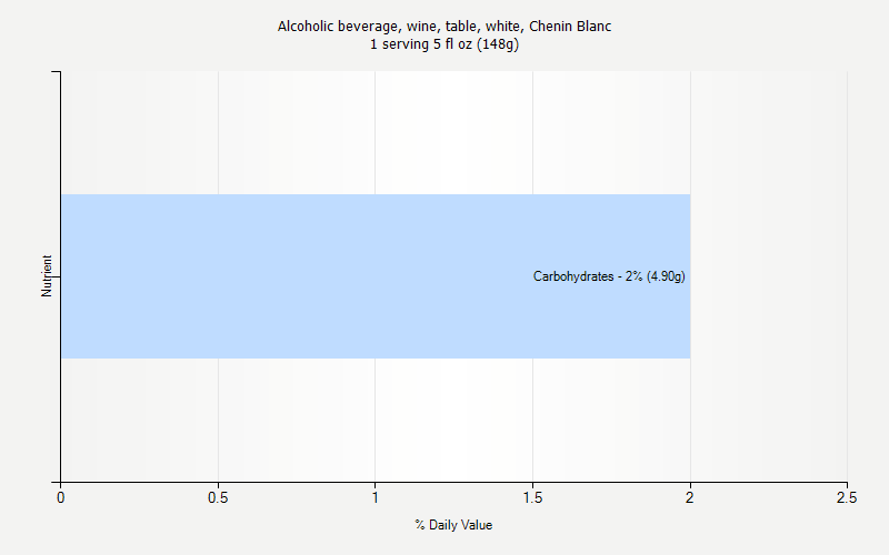 % Daily Value for Alcoholic beverage, wine, table, white, Chenin Blanc 1 serving 5 fl oz (148g)