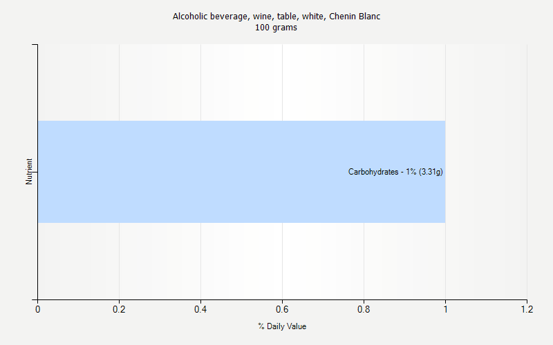 % Daily Value for Alcoholic beverage, wine, table, white, Chenin Blanc 100 grams