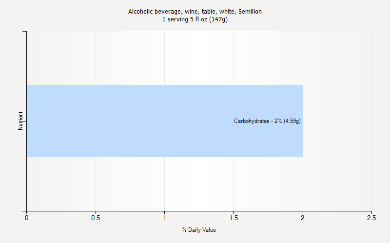 % Daily Value for Alcoholic beverage, wine, table, white, Semillon 1 serving 5 fl oz (147g)