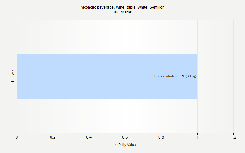 % Daily Value for Alcoholic beverage, wine, table, white, Semillon 100 grams