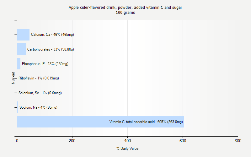 % Daily Value for Apple cider-flavored drink, powder, added vitamin C and sugar 100 grams