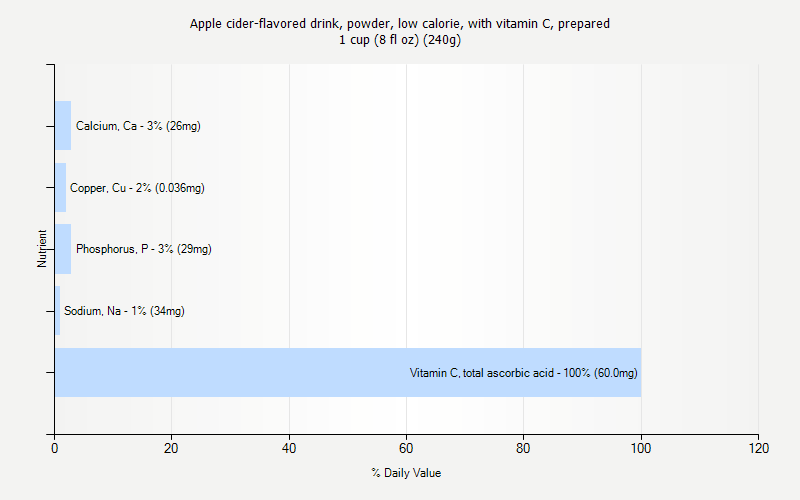 % Daily Value for Apple cider-flavored drink, powder, low calorie, with vitamin C, prepared 1 cup (8 fl oz) (240g)