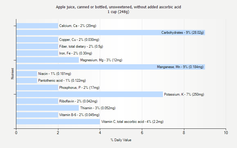 % Daily Value for Apple juice, canned or bottled, unsweetened, without added ascorbic acid 1 cup (248g)
