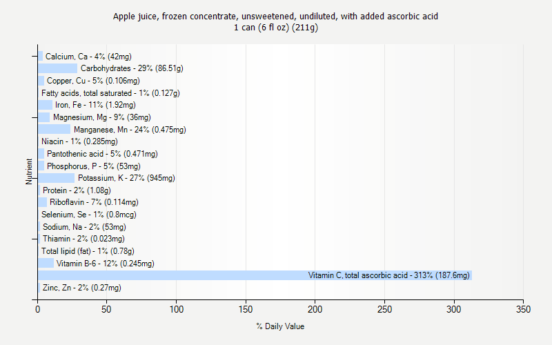 % Daily Value for Apple juice, frozen concentrate, unsweetened, undiluted, with added ascorbic acid 1 can (6 fl oz) (211g)