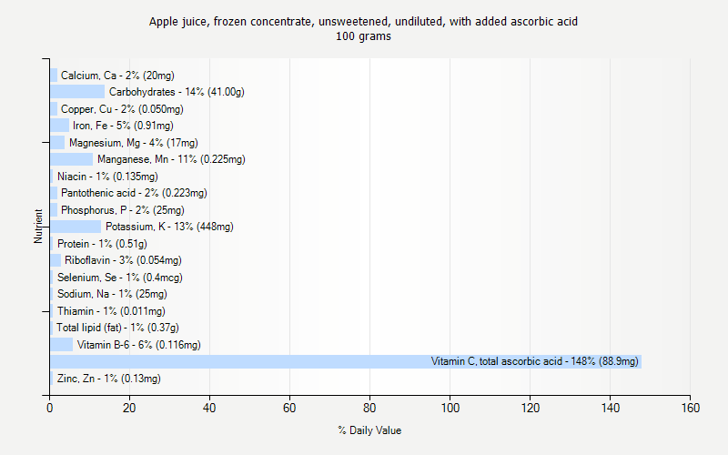 % Daily Value for Apple juice, frozen concentrate, unsweetened, undiluted, with added ascorbic acid 100 grams
