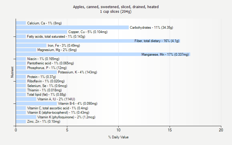 % Daily Value for Apples, canned, sweetened, sliced, drained, heated 1 cup slices (204g)