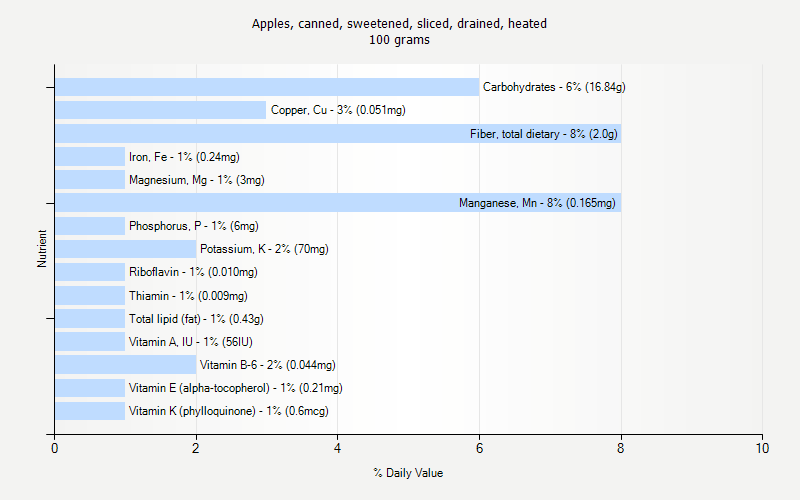 % Daily Value for Apples, canned, sweetened, sliced, drained, heated 100 grams