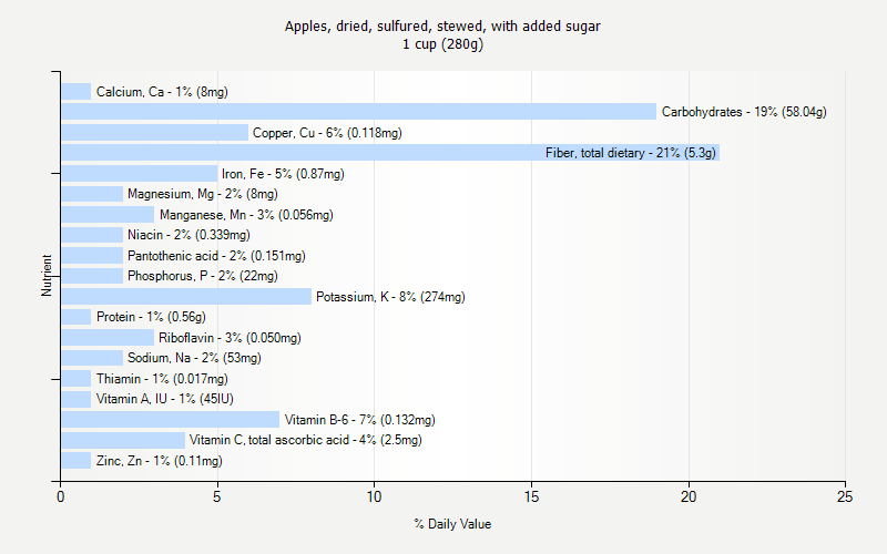 % Daily Value for Apples, dried, sulfured, stewed, with added sugar 1 cup (280g)