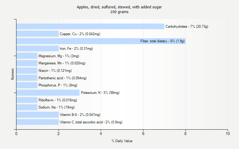 % Daily Value for Apples, dried, sulfured, stewed, with added sugar 100 grams