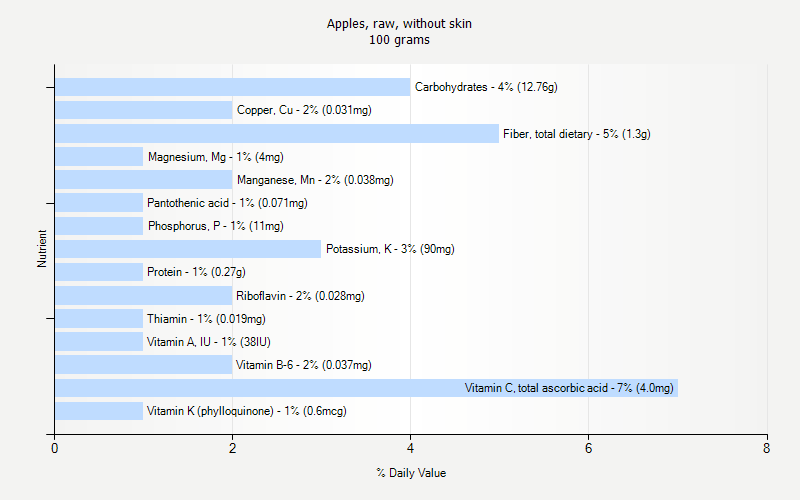 % Daily Value for Apples, raw, without skin 100 grams