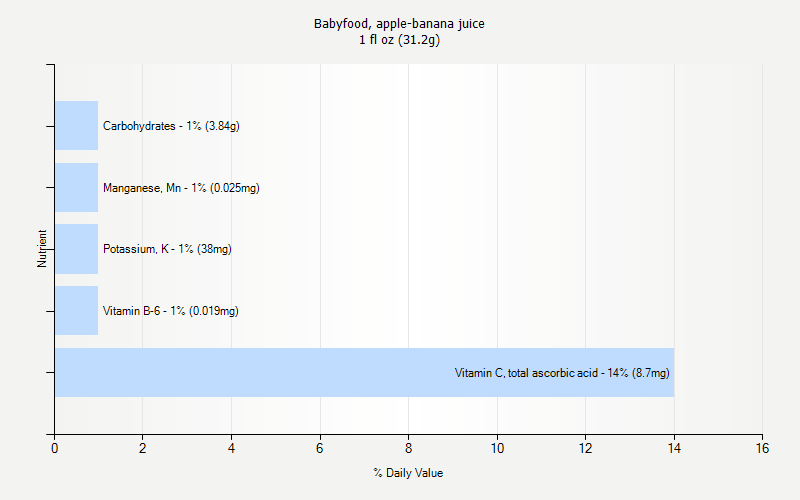 % Daily Value for Babyfood, apple-banana juice 1 fl oz (31.2g)