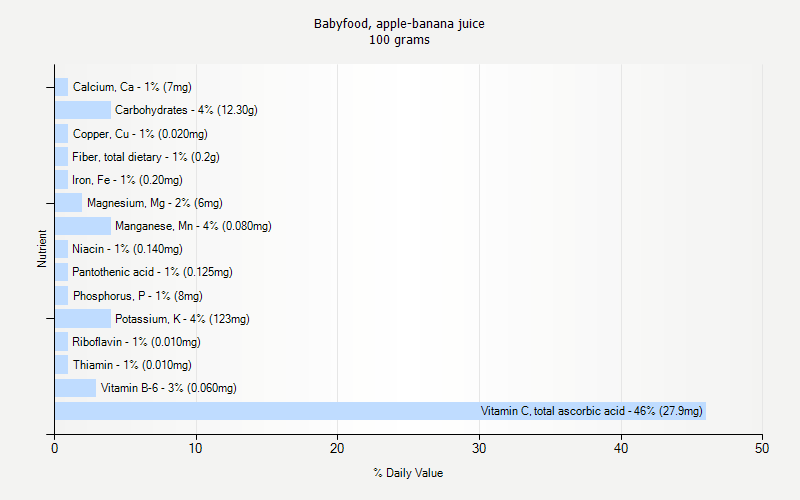 % Daily Value for Babyfood, apple-banana juice 100 grams