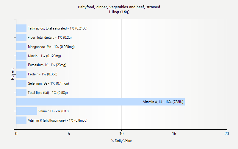 % Daily Value for Babyfood, dinner, vegetables and beef, strained 1 tbsp (16g)