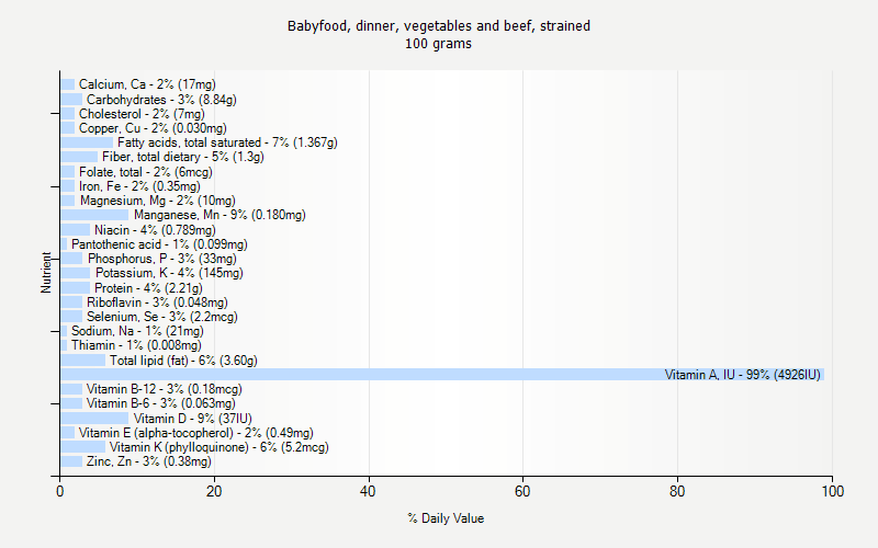 % Daily Value for Babyfood, dinner, vegetables and beef, strained 100 grams