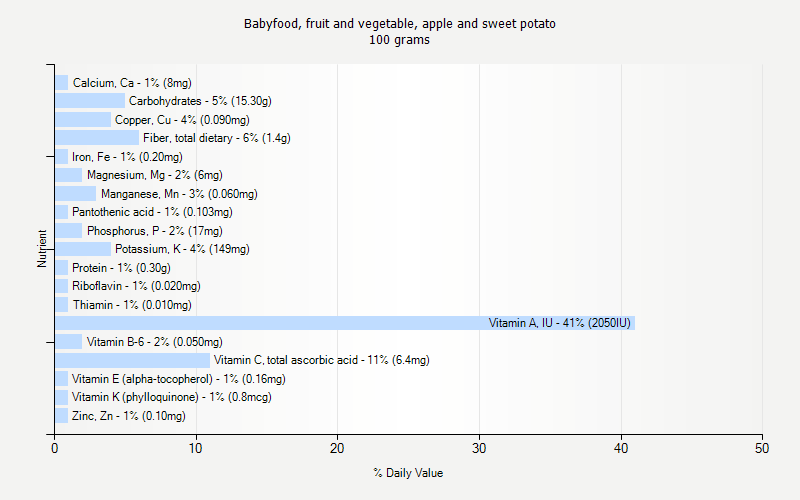 % Daily Value for Babyfood, fruit and vegetable, apple and sweet potato 100 grams