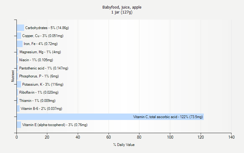 % Daily Value for Babyfood, juice, apple 1 jar (127g)