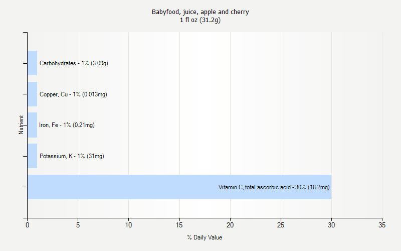 % Daily Value for Babyfood, juice, apple and cherry 1 fl oz (31.2g)