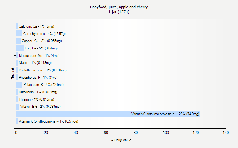 % Daily Value for Babyfood, juice, apple and cherry 1 jar (127g)