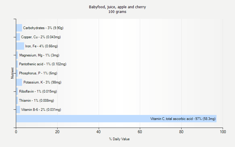 % Daily Value for Babyfood, juice, apple and cherry 100 grams
