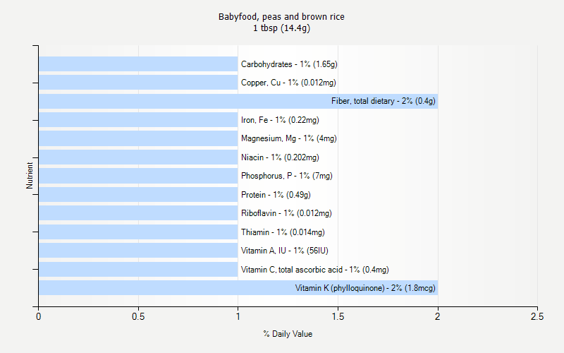 % Daily Value for Babyfood, peas and brown rice 1 tbsp (14.4g)