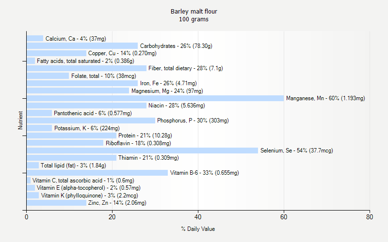 recipe: barley nutrition facts [36]