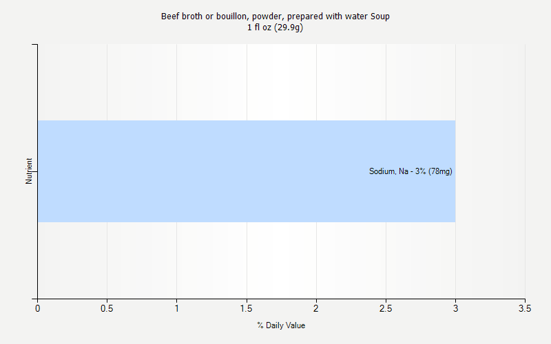 % Daily Value for Beef broth or bouillon, powder, prepared with water Soup 1 fl oz (29.9g)