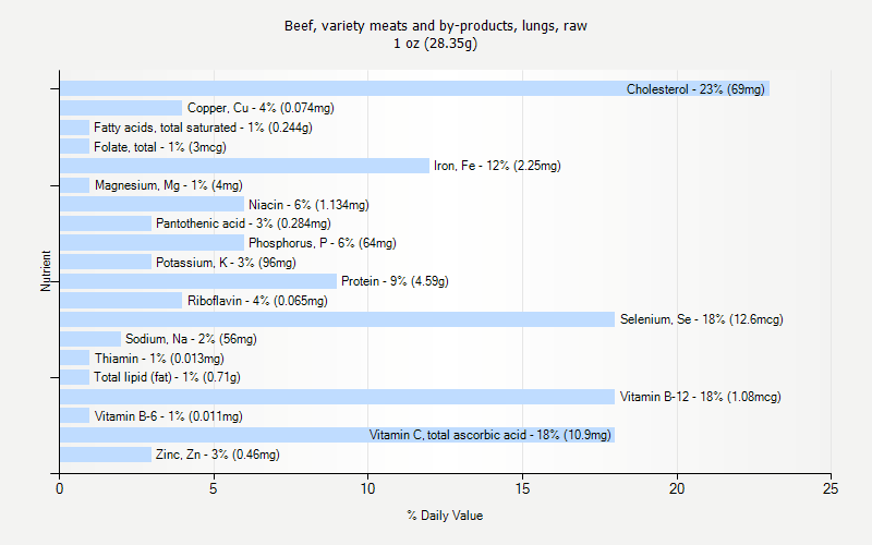 % Daily Value for Beef, variety meats and by-products, lungs, raw 1 oz (28.35g)