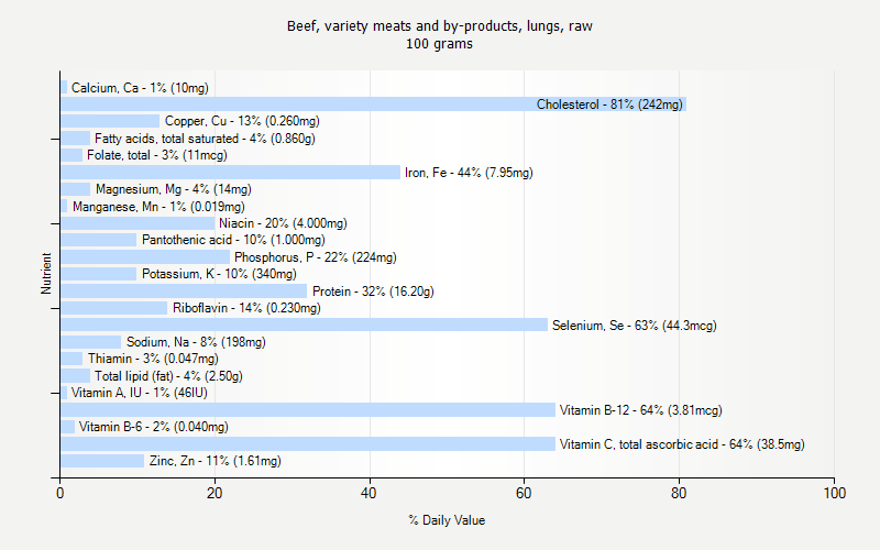 % Daily Value for Beef, variety meats and by-products, lungs, raw 100 grams
