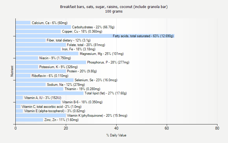 % Daily Value for Breakfast bars, oats, sugar, raisins, coconut (include granola bar) 100 grams