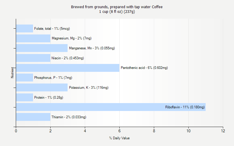 % Daily Value for Brewed from grounds, prepared with tap water Coffee 1 cup (8 fl oz) (237g)