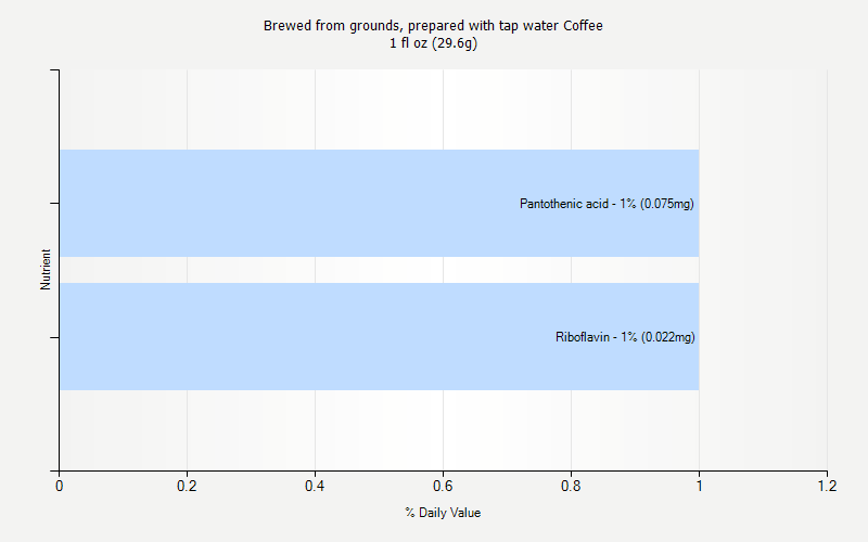 % Daily Value for Brewed from grounds, prepared with tap water Coffee 1 fl oz (29.6g)