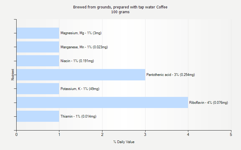 % Daily Value for Brewed from grounds, prepared with tap water Coffee 100 grams