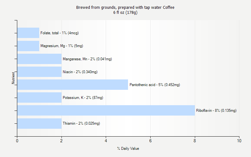 % Daily Value for Brewed from grounds, prepared with tap water Coffee 6 fl oz (178g)