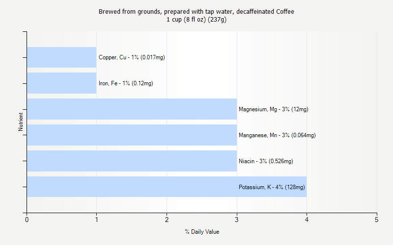 % Daily Value for Brewed from grounds, prepared with tap water, decaffeinated Coffee 1 cup (8 fl oz) (237g)