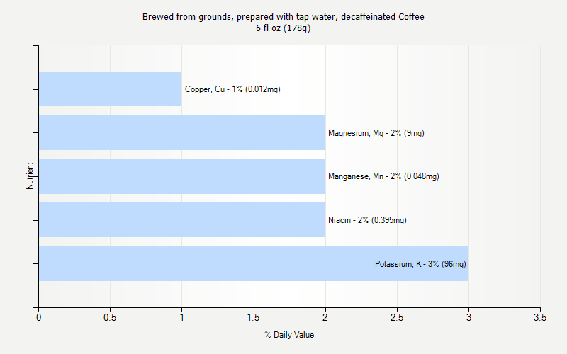 % Daily Value for Brewed from grounds, prepared with tap water, decaffeinated Coffee 6 fl oz (178g)