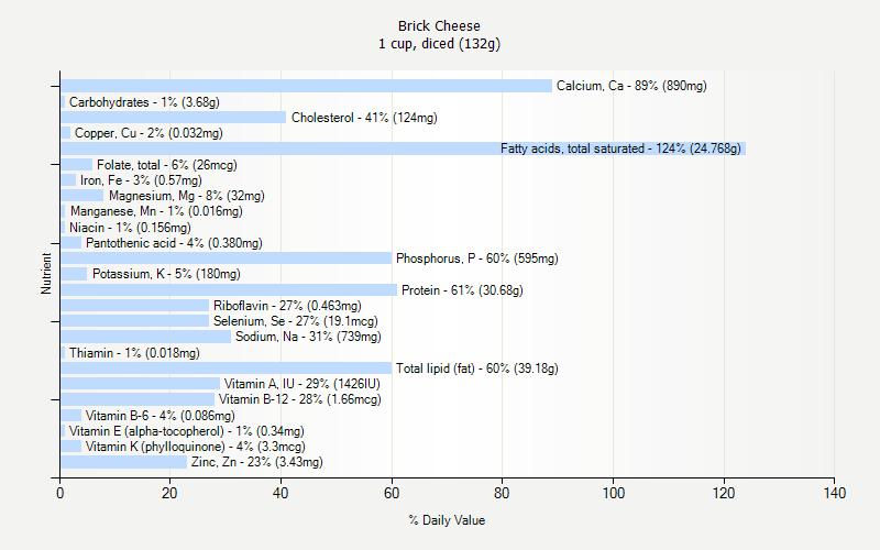 Brick Cheese Nutrition