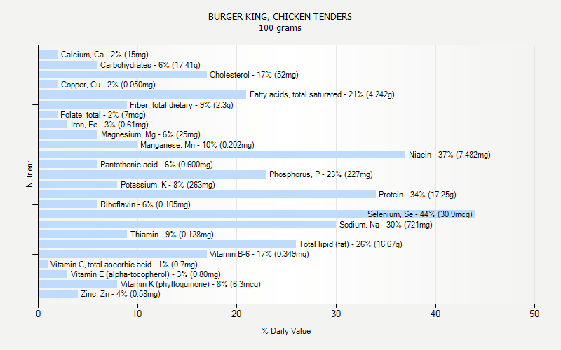 % Daily Value for BURGER KING, CHICKEN TENDERS 100 grams