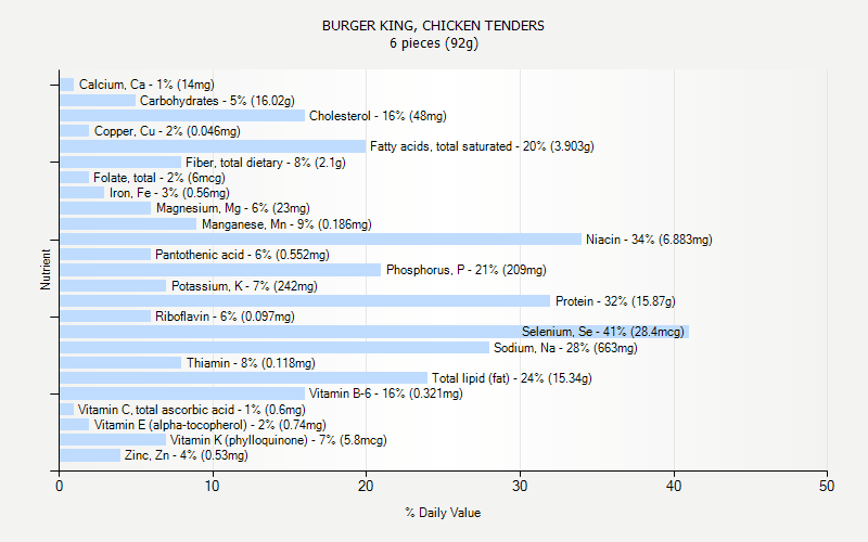 % Daily Value for BURGER KING, CHICKEN TENDERS 6 pieces (92g)