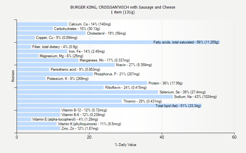 % Daily Value for BURGER KING, CROISSAN'WICH with Sausage and Cheese 1 item (131g)